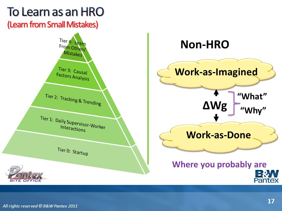 To Learn as an HRO Non-HRO ∆Wg Work-as-Imagined Work-as-Done