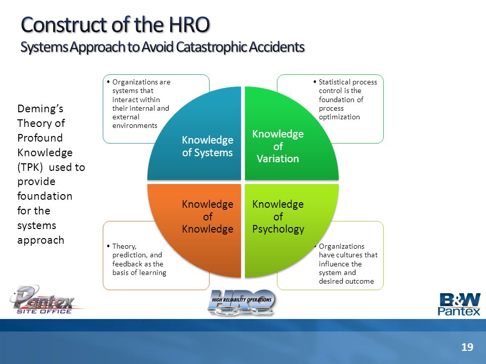 Construct of the HRO Systems Approach to Avoid Catastrophic Accidents