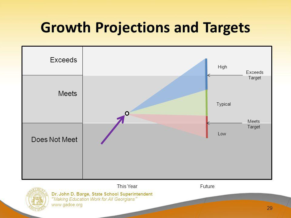 Growth Projections and Targets