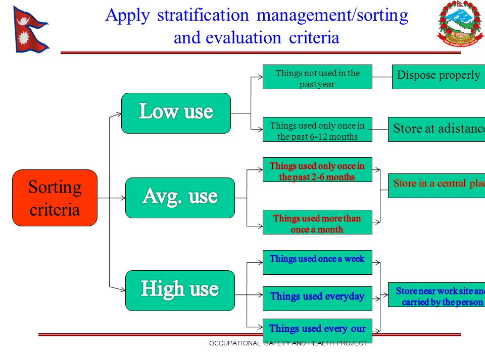 Low use Avg. use High use Apply stratification management/sorting