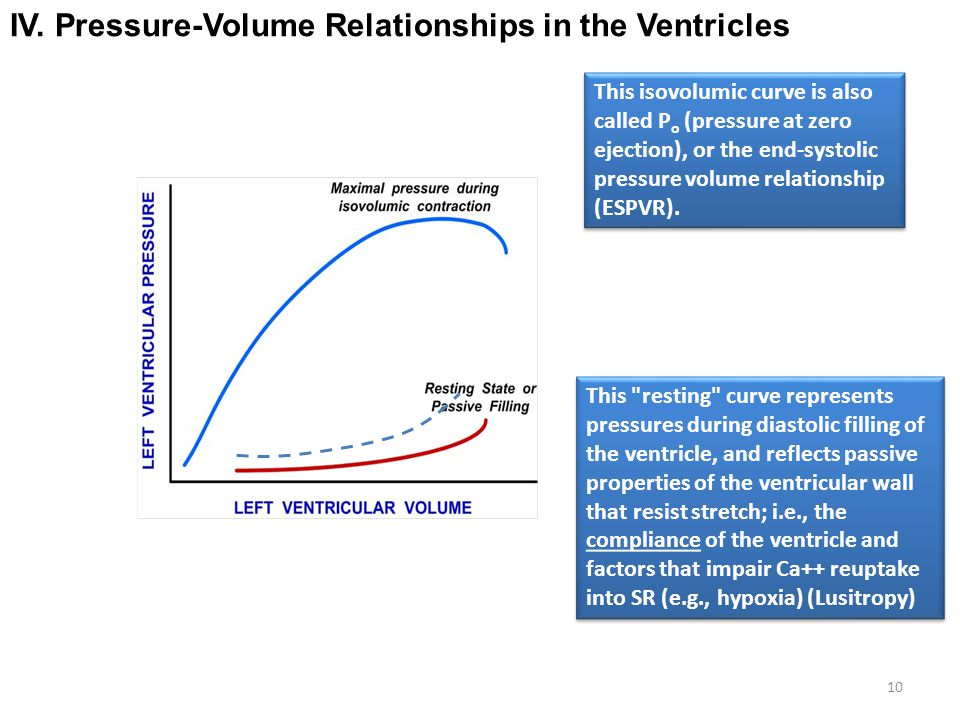 end systolic pressure volume relationship contractility and afterload
