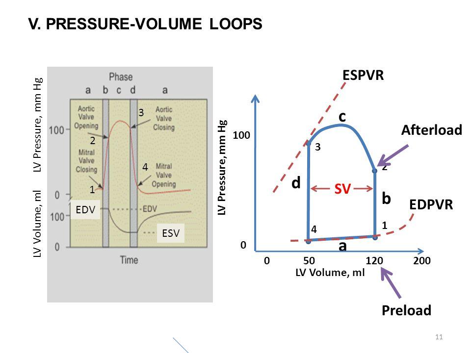 c d b a V. PRESSURE-VOLUME LOOPS ESPVR Afterload SV EDPVR Preload