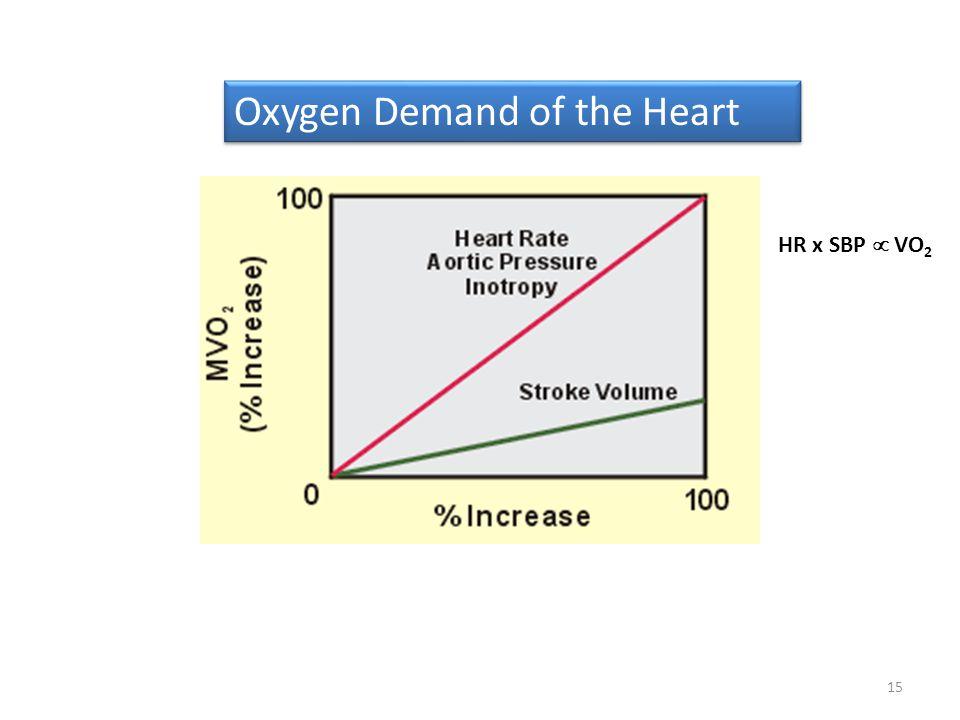 Oxygen Demand of the Heart
