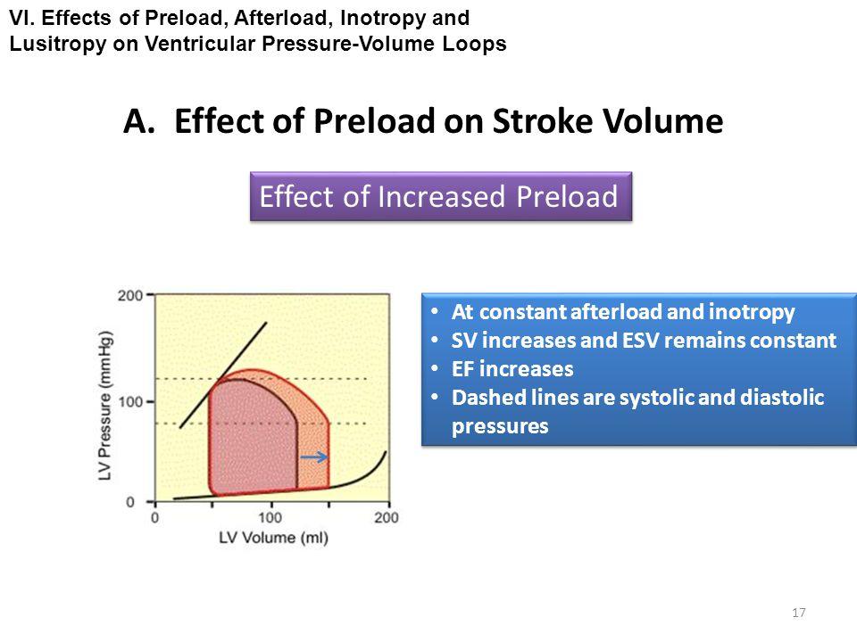 A. Effect of Preload on Stroke Volume