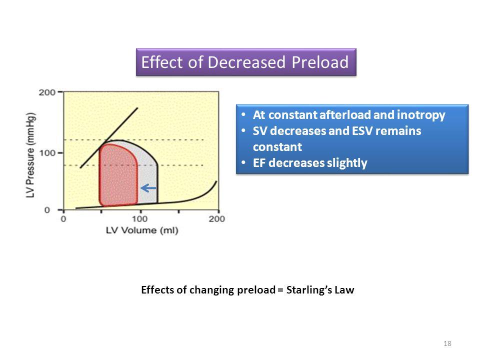 Effect of Decreased Preload