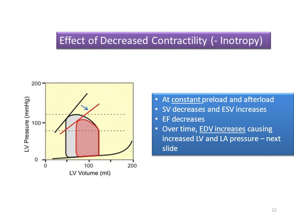 Effect of Decreased Contractility (- Inotropy)