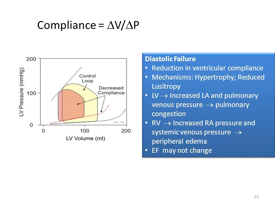 Compliance = V/P Diastolic Failure