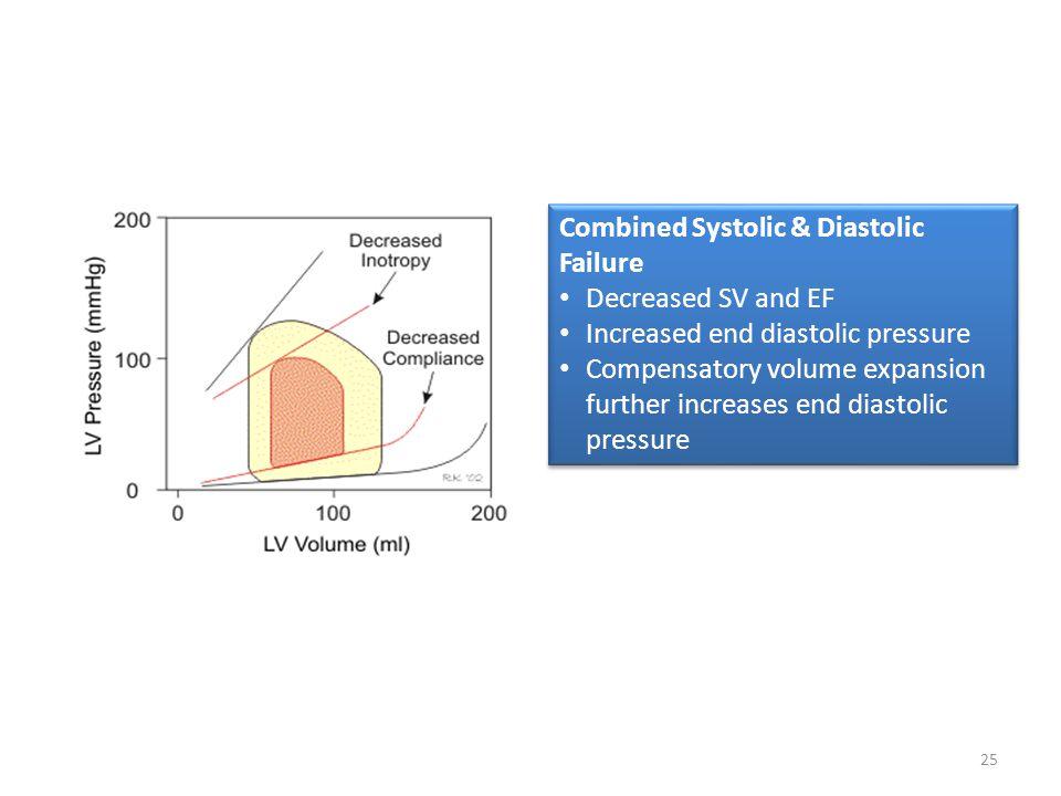 Combined Systolic & Diastolic Failure