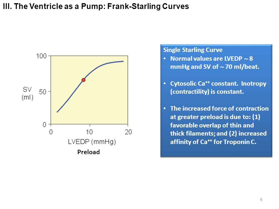 III. The Ventricle as a Pump: Frank-Starling Curves