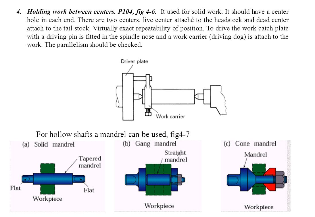 For hollow shafts a mandrel can be used, fig4-7