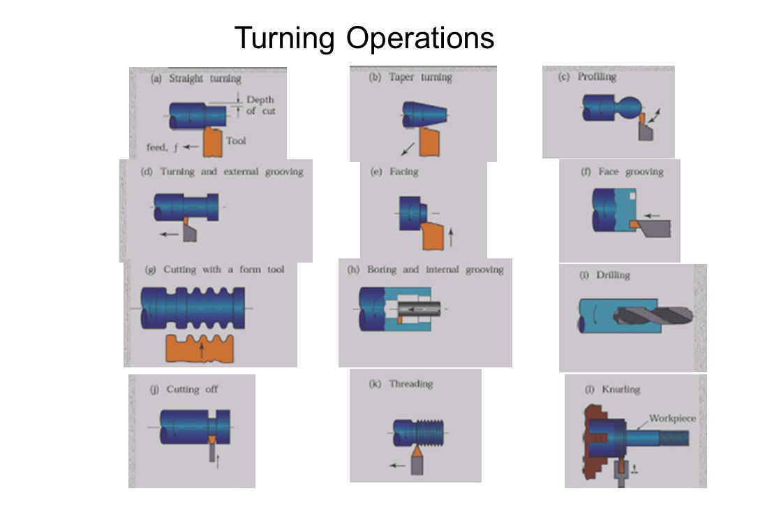 Turning Operations