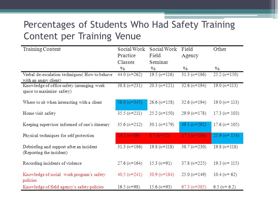 Percentages of Students Who Had Safety Training Content per Training Venue