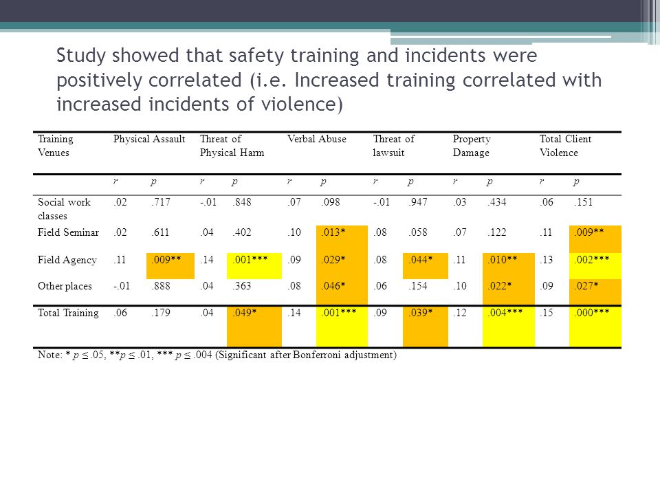 Study showed that safety training and incidents were positively correlated (i.e. Increased training correlated with increased incidents of violence)