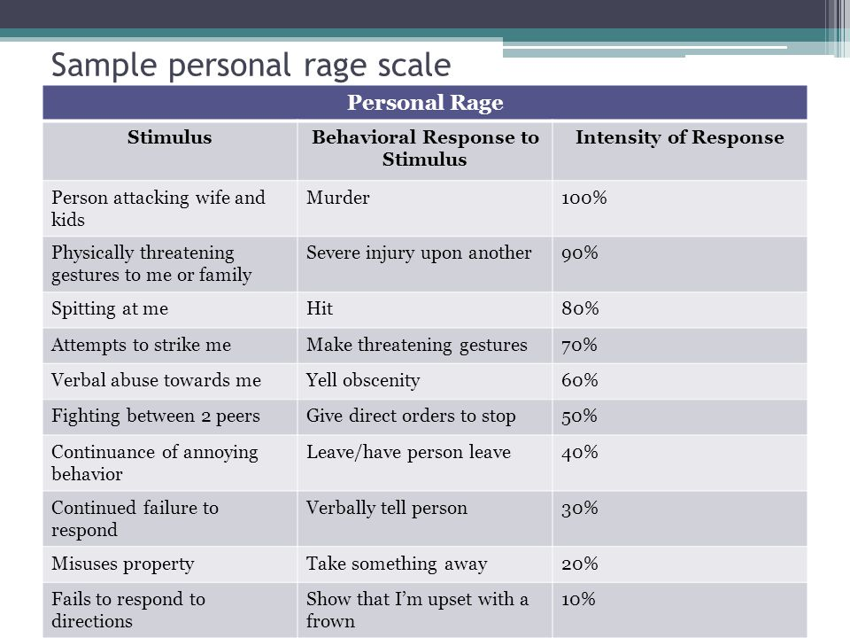 Sample personal rage scale
