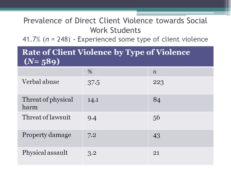 Prevalence of Direct Client Violence towards Social Work Students 41