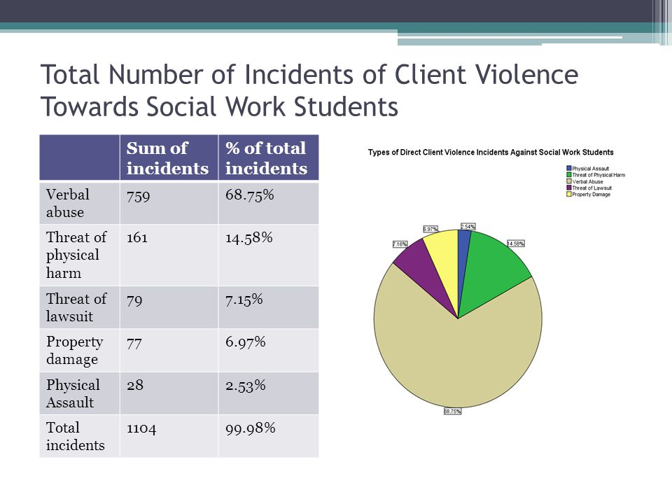 Total Number of Incidents of Client Violence Towards Social Work Students