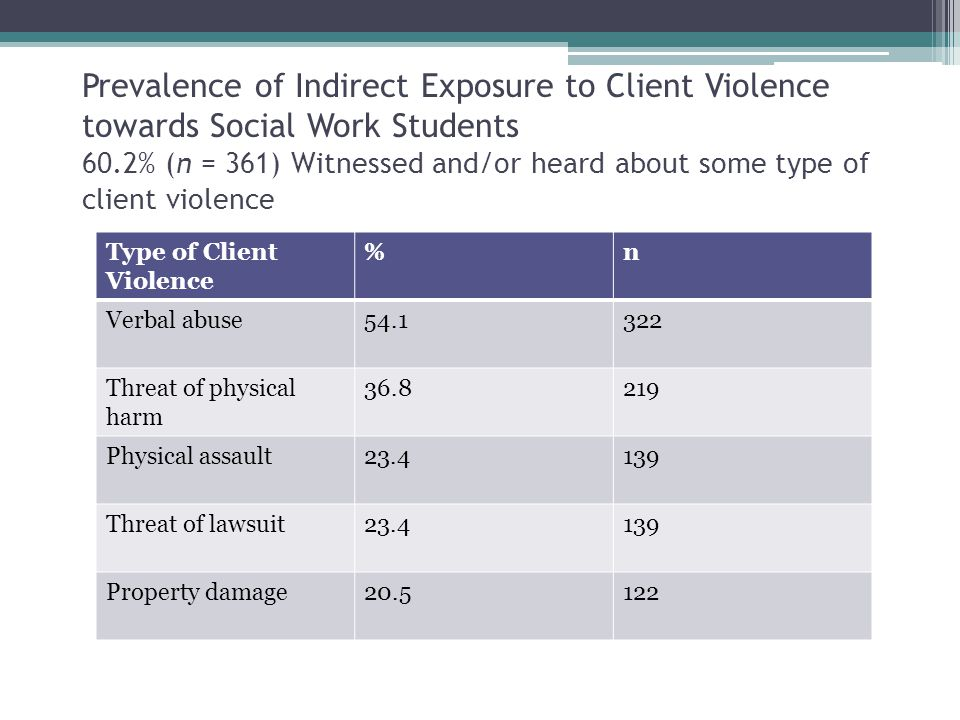 Prevalence of Indirect Exposure to Client Violence towards Social Work Students 60.2% (n = 361) Witnessed and/or heard about some type of client violence