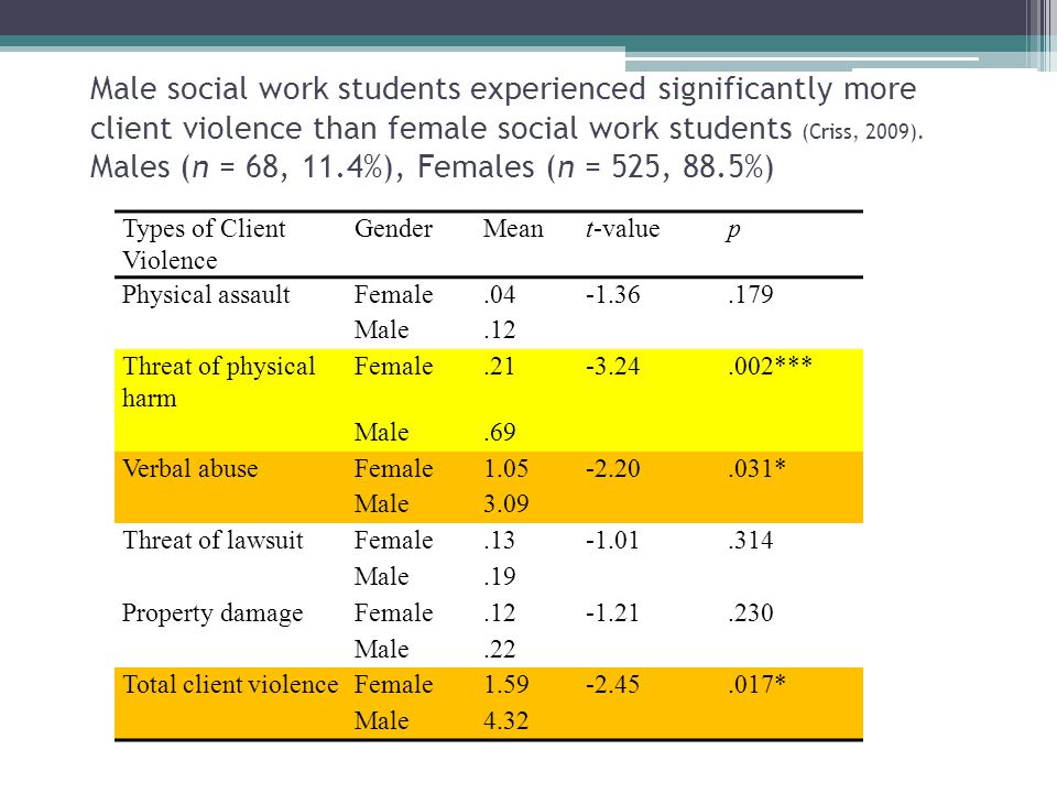 Male social work students experienced significantly more client violence than female social work students (Criss, 2009). Males (n = 68, 11.4%), Females (n = 525, 88.5%)