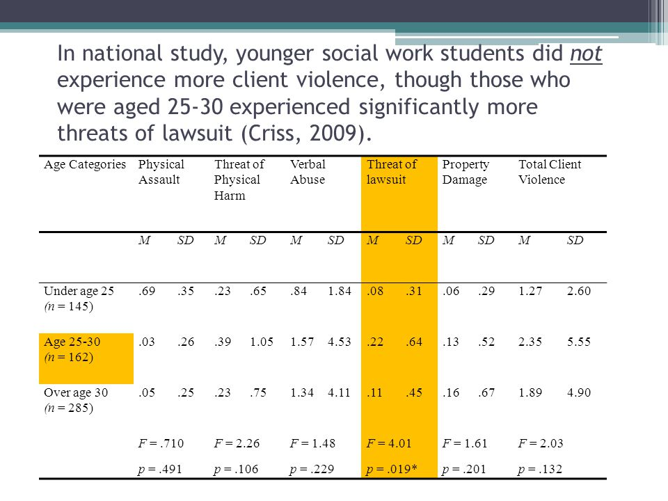 In national study, younger social work students did not experience more client violence, though those who were aged 25-30 experienced significantly more threats of lawsuit (Criss, 2009).