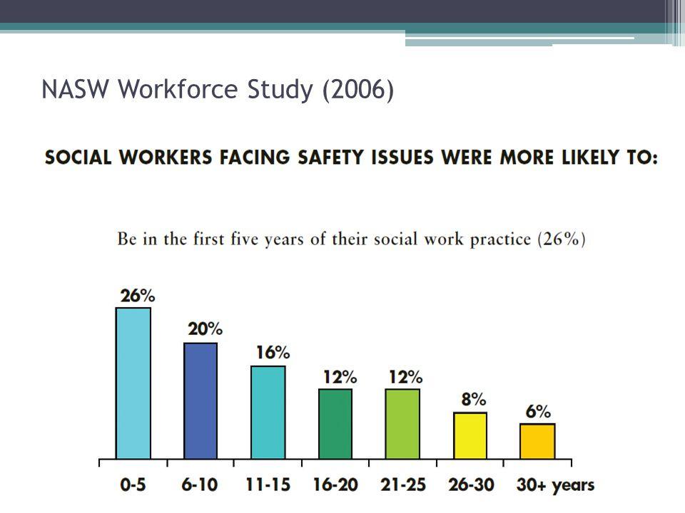 NASW Workforce Study (2006)