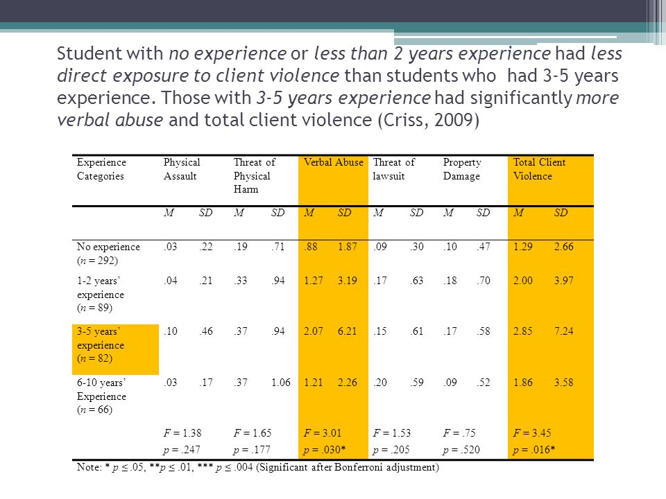 Student with no experience or less than 2 years experience had less direct exposure to client violence than students who had 3-5 years experience. Those with 3-5 years experience had significantly more verbal abuse and total client violence (Criss, 2009)