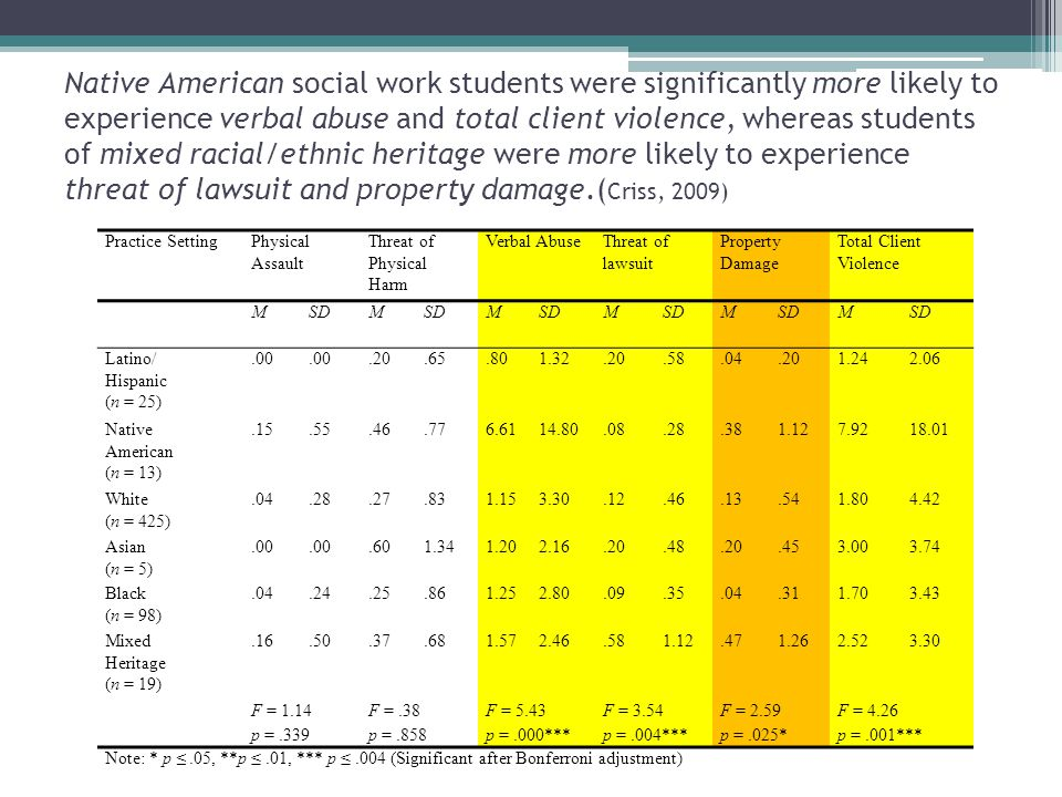 Native American social work students were significantly more likely to experience verbal abuse and total client violence, whereas students of mixed racial/ethnic heritage were more likely to experience threat of lawsuit and property damage.(Criss, 2009)