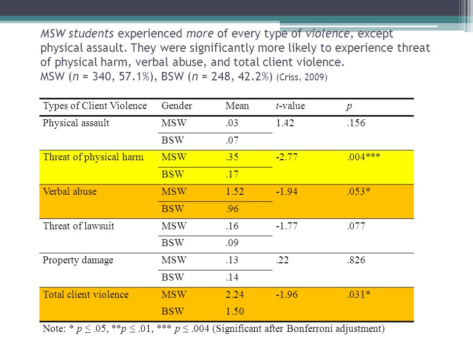 MSW students experienced more of every type of violence, except physical assault. They were significantly more likely to experience threat of physical harm, verbal abuse, and total client violence. MSW (n = 340, 57.1%), BSW (n = 248, 42.2%) (Criss, 2009)