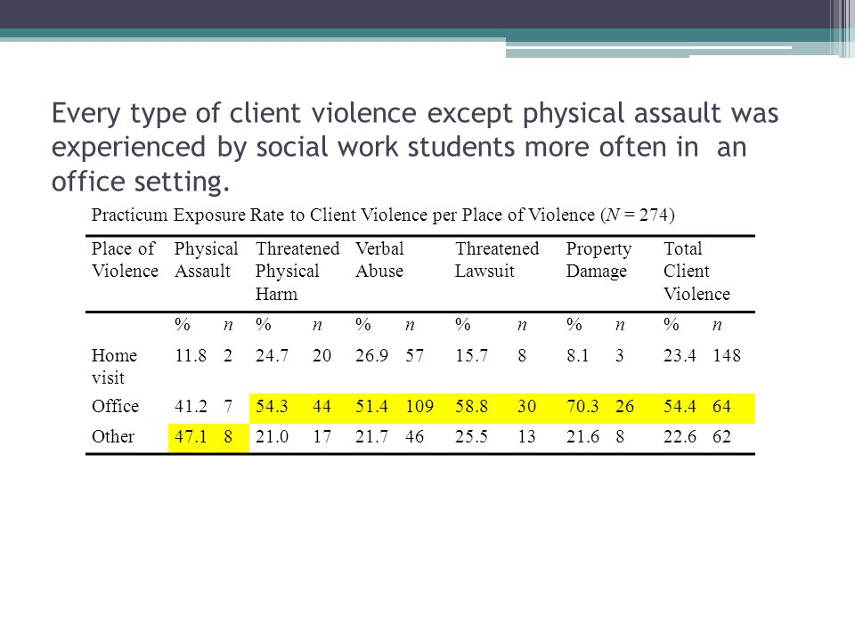 Every type of client violence except physical assault was experienced by social work students more often in an office setting.