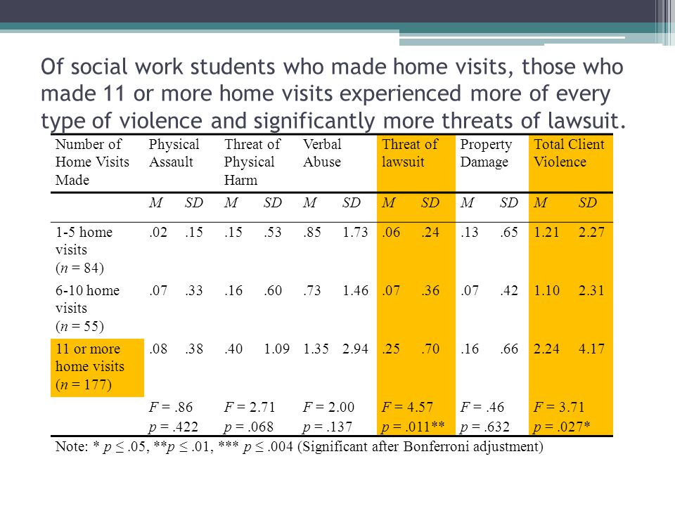 Of social work students who made home visits, those who made 11 or more home visits experienced more of every type of violence and significantly more threats of lawsuit.