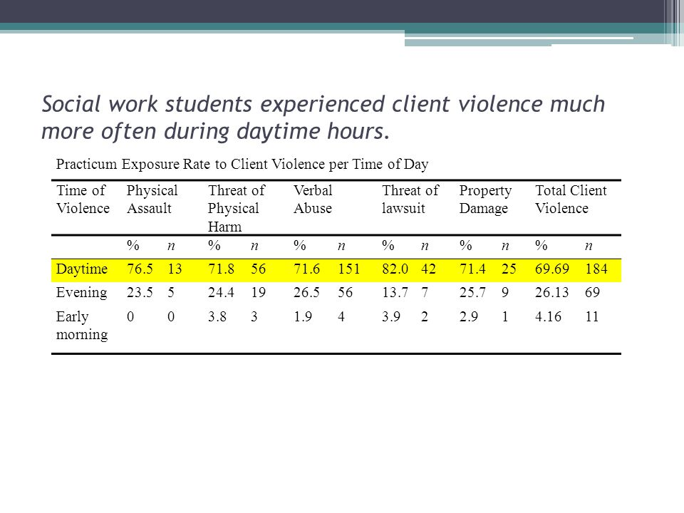 Social work students experienced client violence much more often during daytime hours.