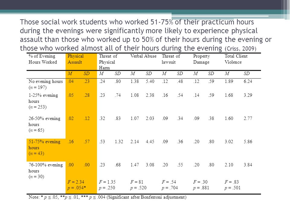 Those social work students who worked 51-75% of their practicum hours during the evenings were significantly more likely to experience physical assault than those who worked up to 50% of their hours during the evening or those who worked almost all of their hours during the evening (Criss, 2009)