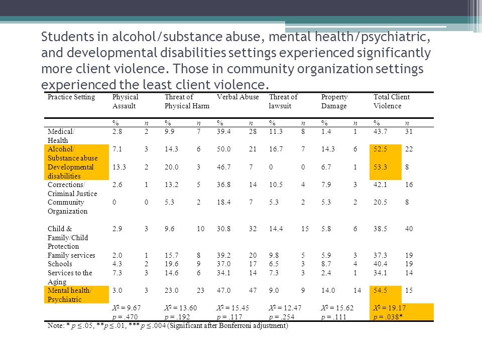 Students in alcohol/substance abuse, mental health/psychiatric, and developmental disabilities settings experienced significantly more client violence. Those in community organization settings experienced the least client violence.
