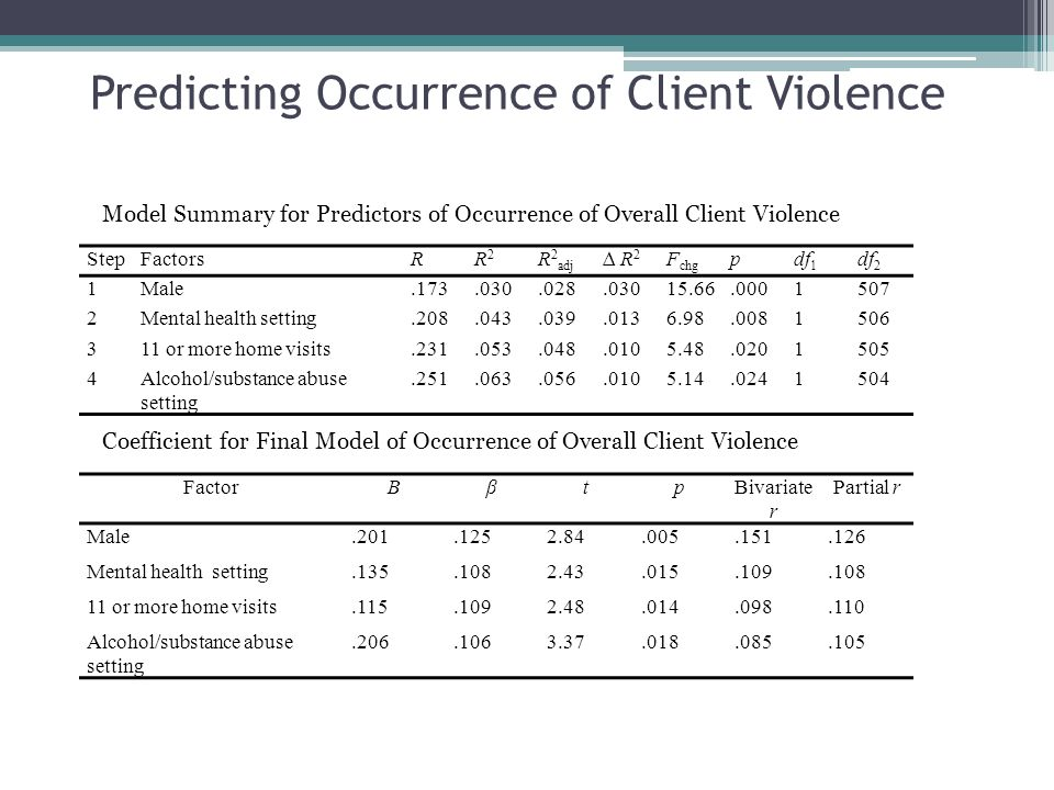 Predicting Occurrence of Client Violence