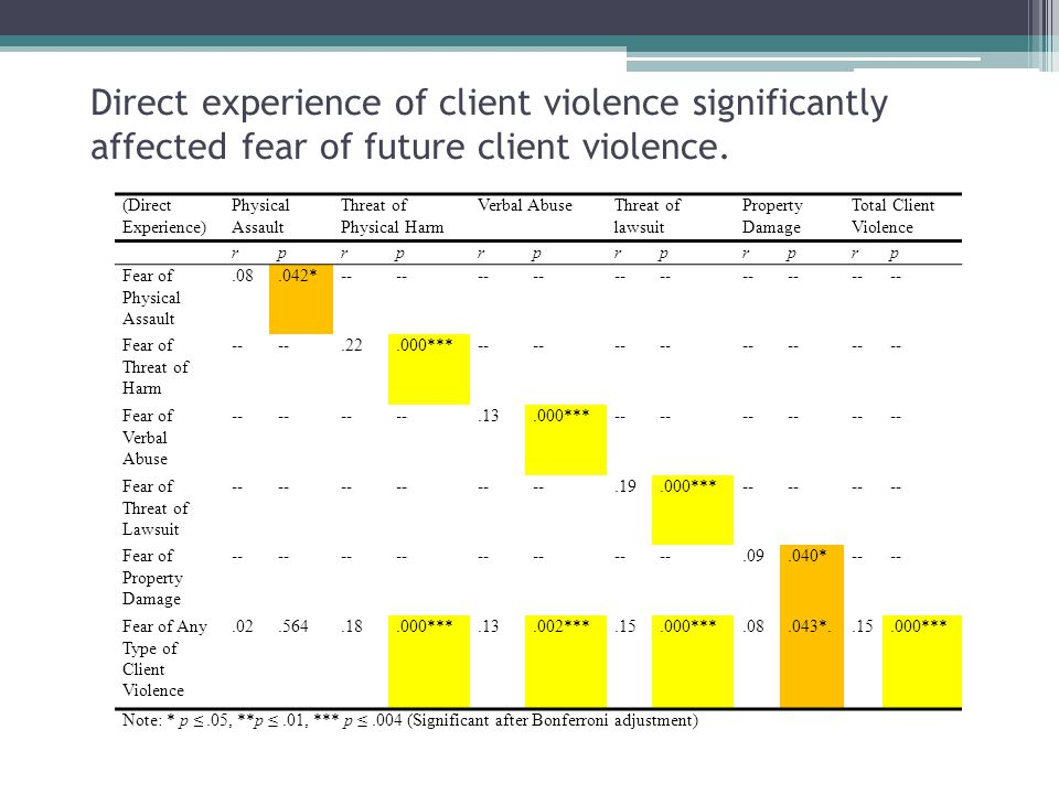 Direct experience of client violence significantly affected fear of future client violence.