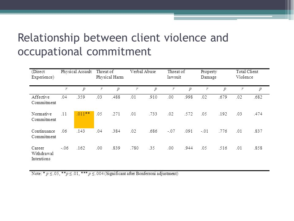 Relationship between client violence and occupational commitment