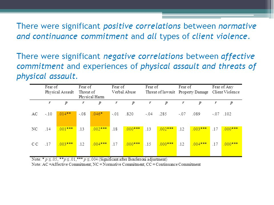 There were significant positive correlations between normative and continuance commitment and all types of client violence. There were significant negative correlations between affective commitment and experiences of physical assault and threats of physical assault.