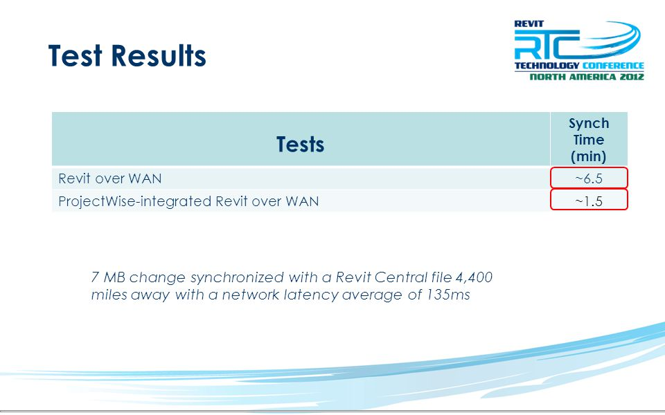 Test Results Tests. Synch. Time (min) Revit over WAN. ~6.5. ProjectWise-integrated Revit over WAN.