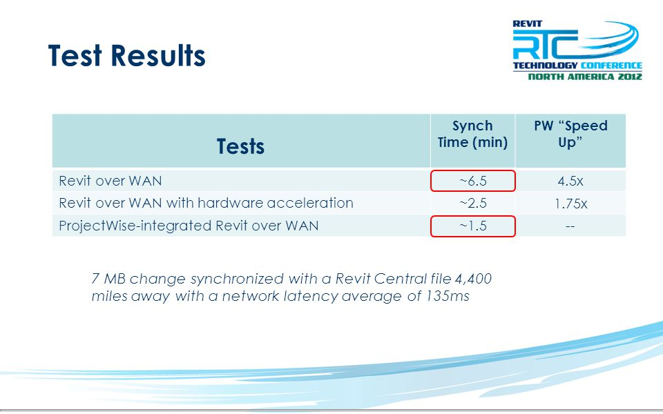 Test Results Tests. Synch. Time (min) Revit over WAN. ~6.5. Revit over WAN with hardware acceleration.