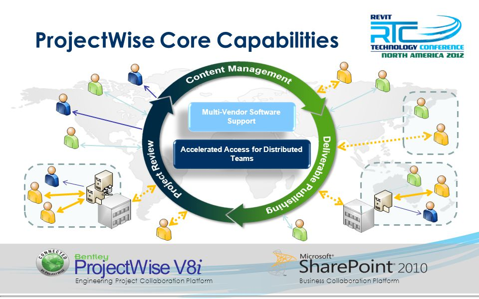 Multi-Vendor Software Support Accelerated Access for Distributed Teams