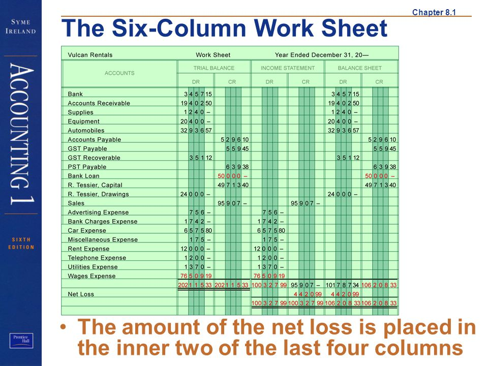 Net Loss 2 The amount of the net loss is placed in the inner two of the last four columns