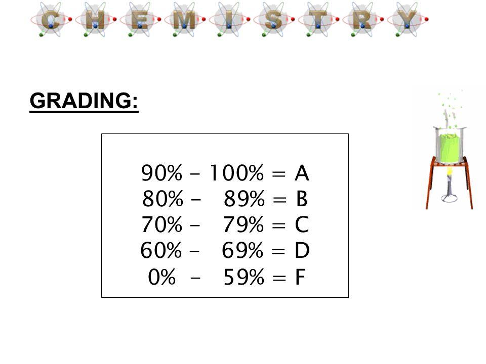 GRADING: 90% - 100% = A 80% - 89% = B 70% - 79% = C 60% - 69% = D 0% - 59% = F