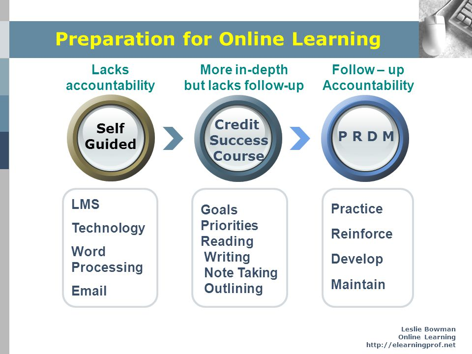 Preparation for Online Learning