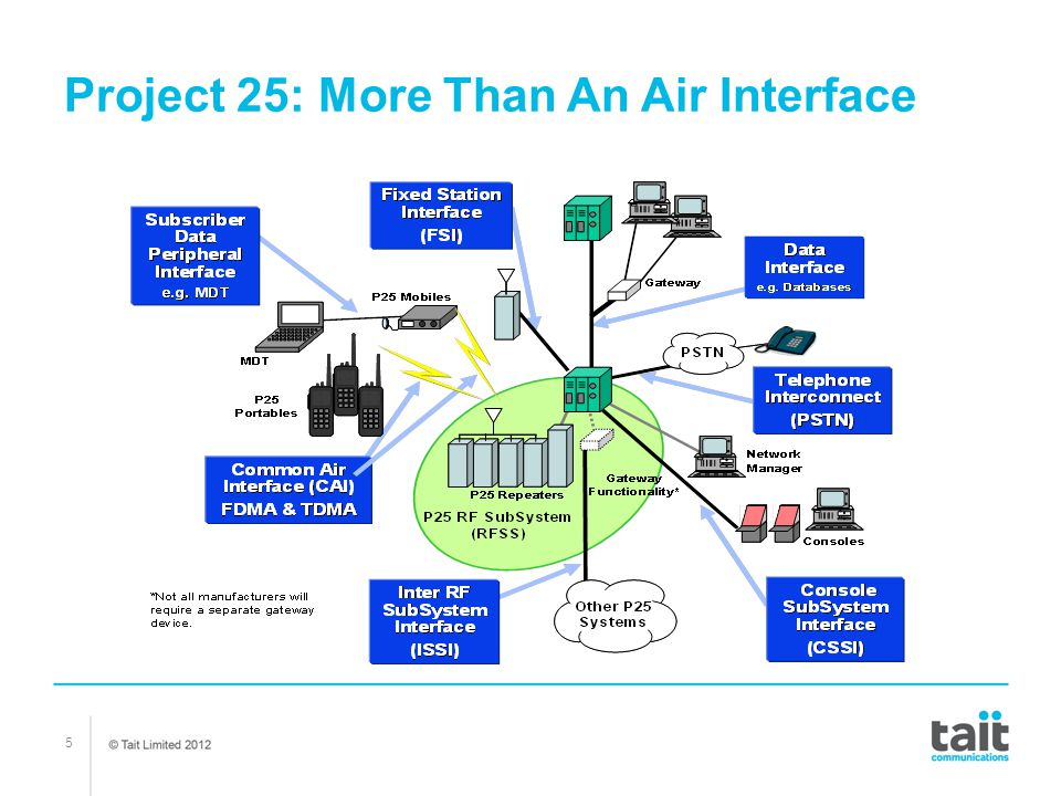 Project 25: More Than An Air Interface