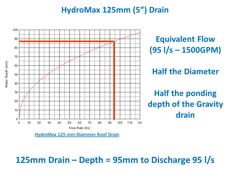 125mm Drain – Depth = 95mm to Discharge 95 l/s