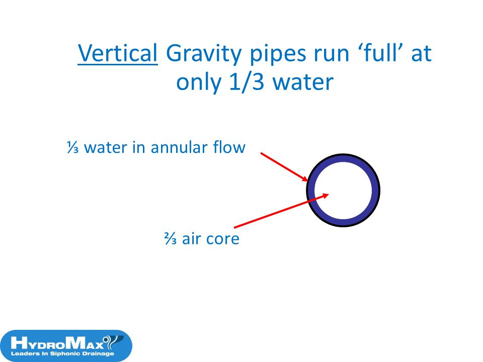 Vertical Gravity pipes run 'full' at only 1/3 water