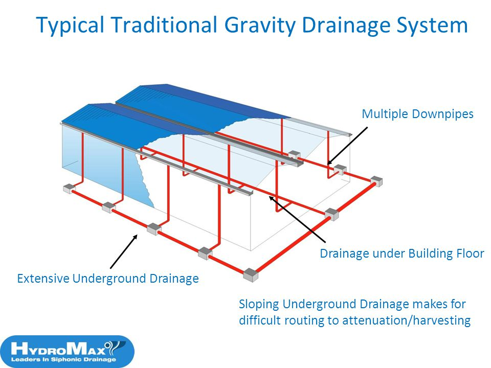 Typical Traditional Gravity Drainage System