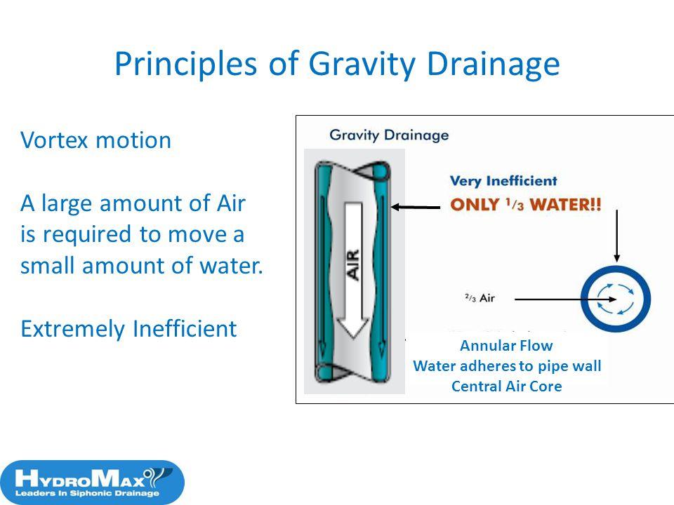 Principles of Gravity Drainage