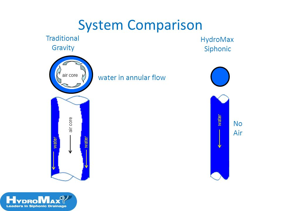 System Comparison Traditional HydroMax Gravity Siphonic