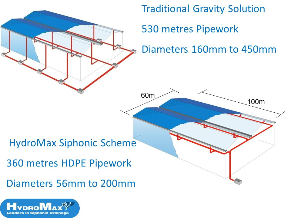 Traditional Gravity Solution 530 metres Pipework