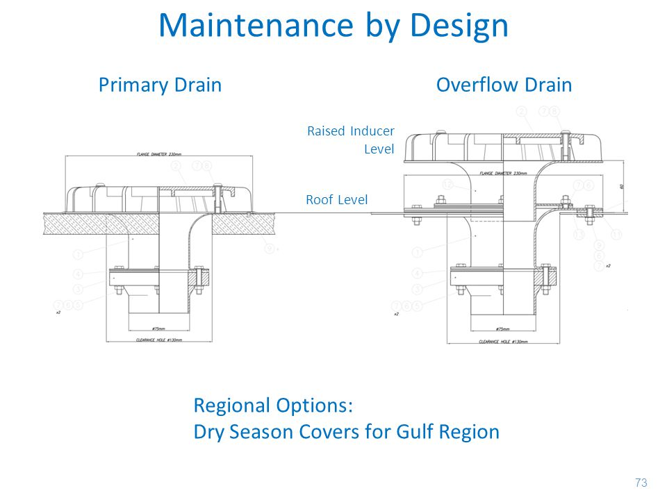 Maintenance by Design Primary Drain Overflow Drain Regional Options: